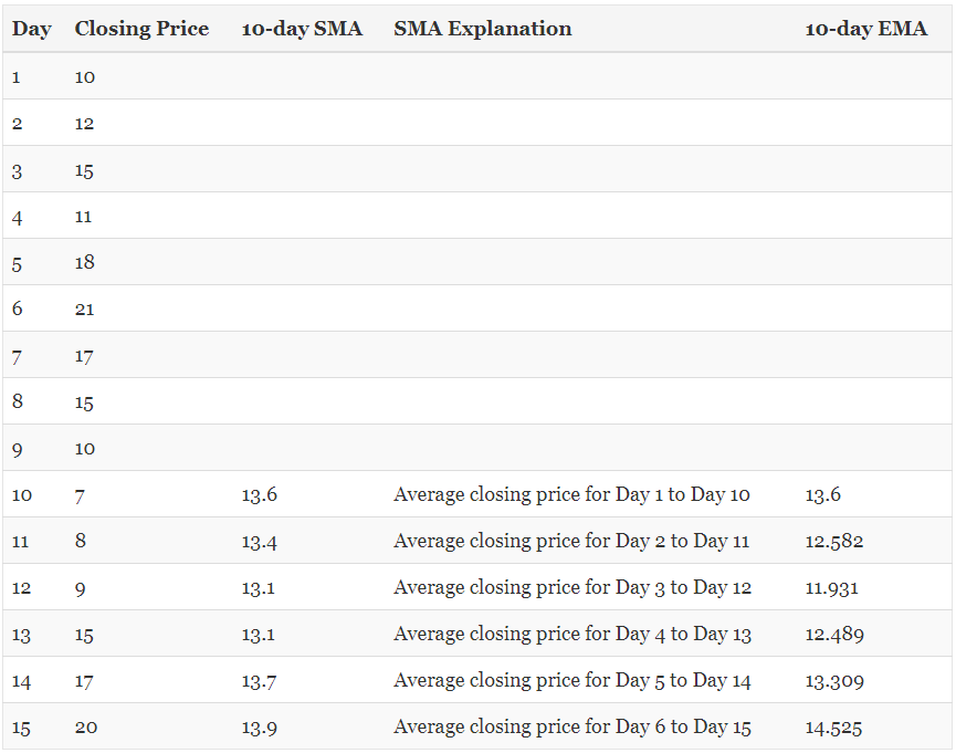 Table illustrating SMA and EMA values